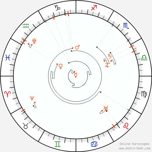 Retrograde Astro Calendar 2041, Graphic Annual Planetary Motion