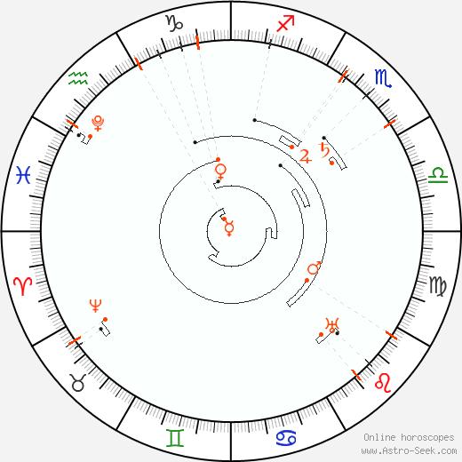 Retrograde Astro Calendar 2042, Graphic Annual Planetary Motion