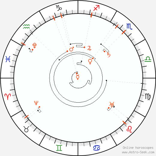 Retrograde Astro Calendar 2043, Graphic Annual Planetary Motion