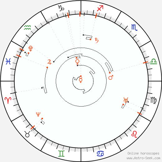 Ретроградные планеты 2046, Астро календарь