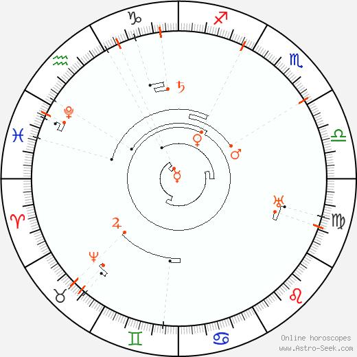 Retrograde Astro Calendar 2048, Graphic Annual Planetary Motion