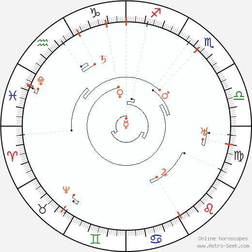 Retrograde Astro Calendar 2050, Graphic Annual Planetary Motion