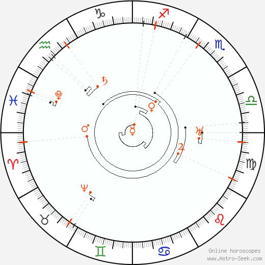 Retrograde Astro Calendar 2051, Graphic Annual Planetary Motion