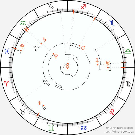 Retrograde Astro Calendar 2052, Graphic Annual Planetary Motion