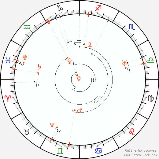 Ретроградные планеты 2055, Астро календарь