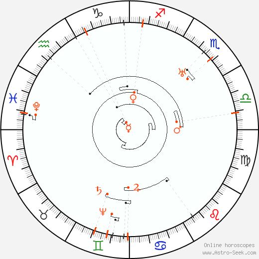 Ретроградные планеты 2061, Астро календарь
