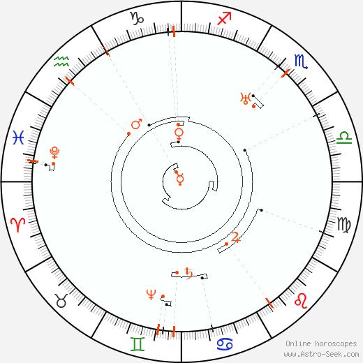 Retrograde Astro Calendar 2062, Graphic Annual Planetary Motion