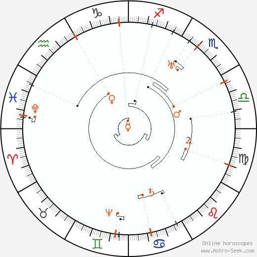 Retrograde Astro Calendar 2063, Graphic Annual Planetary Motion