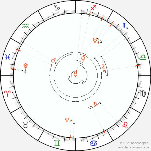 Retrograde Astro Calendar 2064, Graphic Annual Planetary Motion
