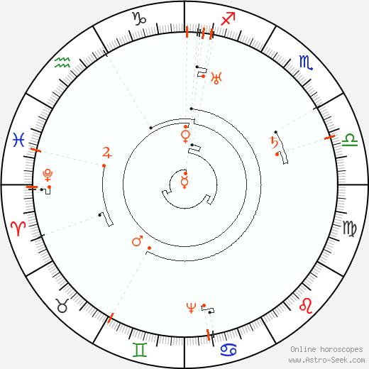 Retrograde Astro Calendar 2070, Graphic Annual Planetary Motion