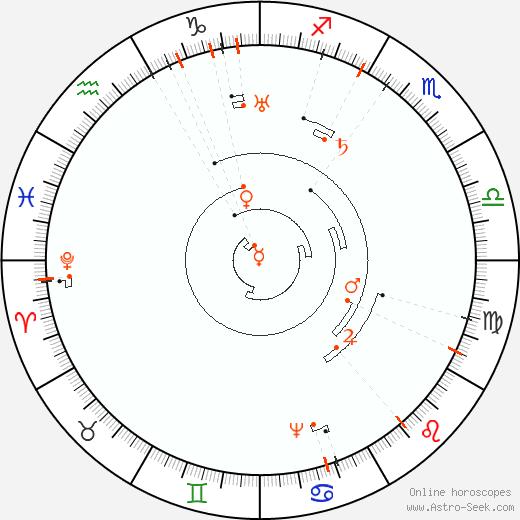 Retrograde Astro Calendar 2074, Graphic Annual Planetary Motion