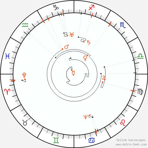 Ретроградные планеты 2075, Астро календарь
