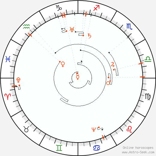 Retrograde Astro Calendar 2076, Graphic Annual Planetary Motion