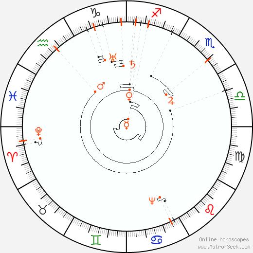 Retrograde Astro Calendar 2077, Graphic Annual Planetary Motion