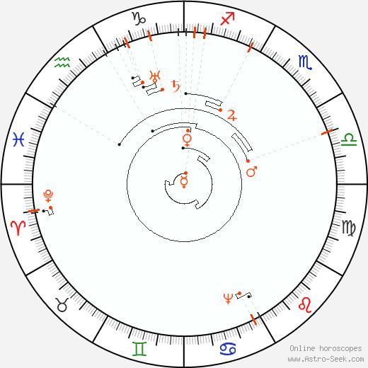 Retrograde Astro Calendar 2078, Graphic Annual Planetary Motion