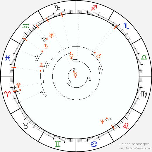 Retrograde Astro Calendar 2082, Graphic Annual Planetary Motion