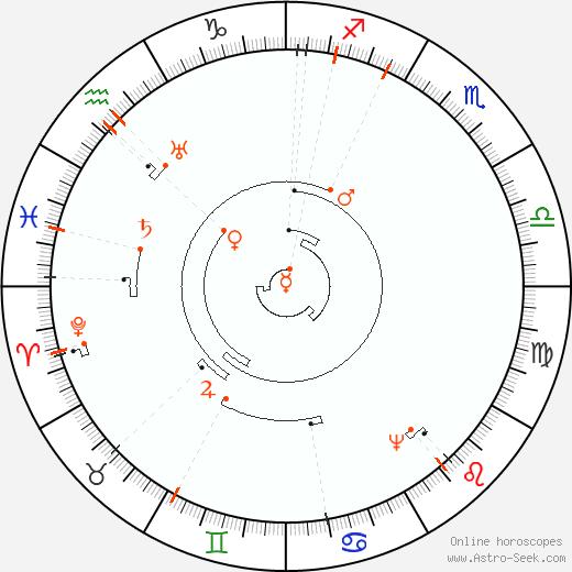 Retrograde Astro Calendar 2084, Graphic Annual Planetary Motion