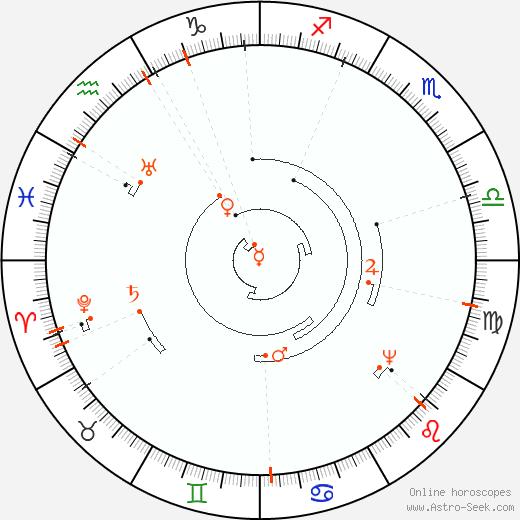 Retrograde Astro Calendar 2087, Graphic Annual Planetary Motion