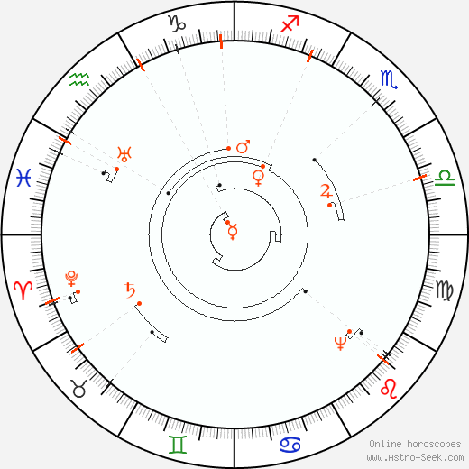 Retrograde Astro Calendar 2088, Graphic Annual Planetary Motion