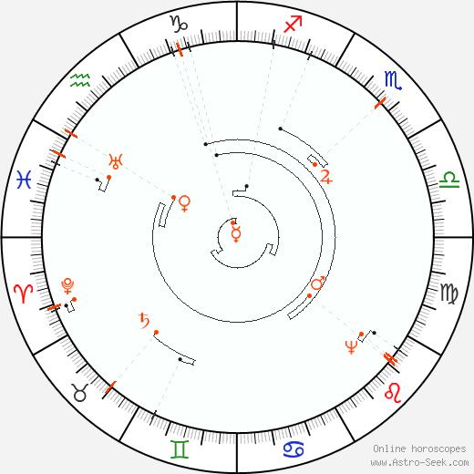 Retrograde Astro Calendar 2089, Graphic Annual Planetary Motion
