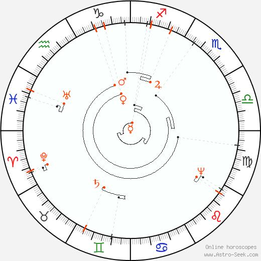 Retrograde Astro Calendar 2090, Graphic Annual Planetary Motion