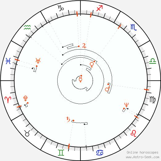 Ретроградные планеты 2091, Астро календарь