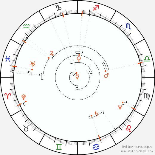 Retrograde Astro Calendar 2093, Graphic Annual Planetary Motion