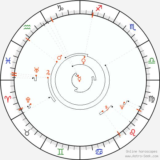 Retrograde Astro Calendar 2094, Graphic Annual Planetary Motion