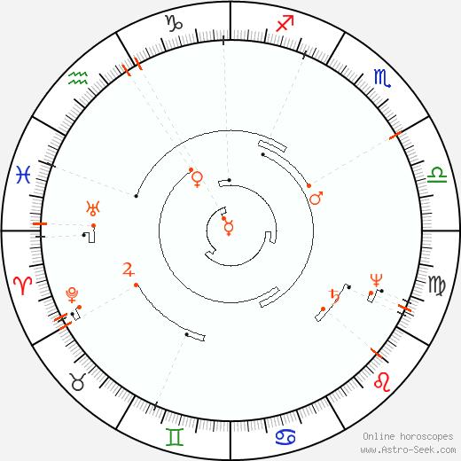 Retrograde Astro Calendar 2095, Graphic Annual Planetary Motion