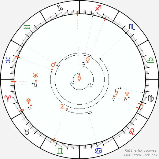 Ретроградные планеты 2096, Астро календарь
