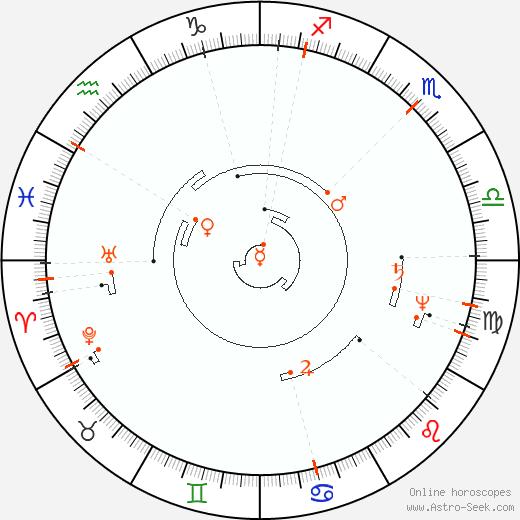 Ретроградные планеты 2097, Астро календарь