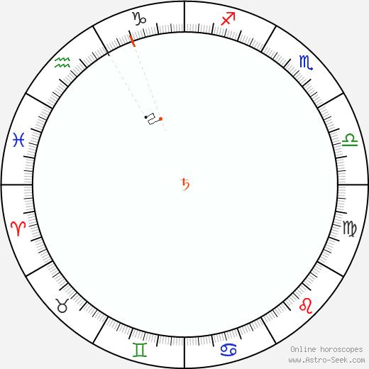 Saturn Retrograde Astro Calendar 1814