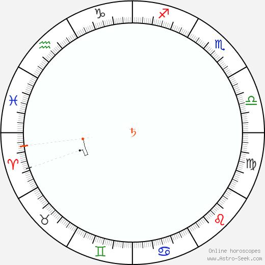 Saturn Retrograde Astro Calendar 1821