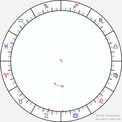 Saturn Retrograde Astro Calendar 1826