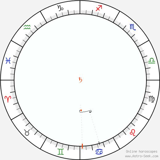 Saturn Retrograde Astro Calendar 1827