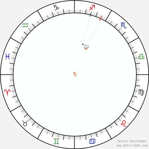 Saturn Retrograde Astro Calendar 1839