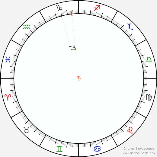 Saturn Retrograde Astro Calendar 1842