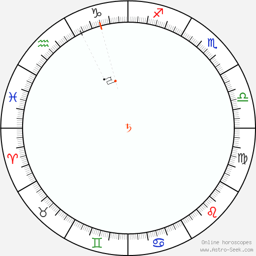 Saturn Retrograde Astro Calendar 1843