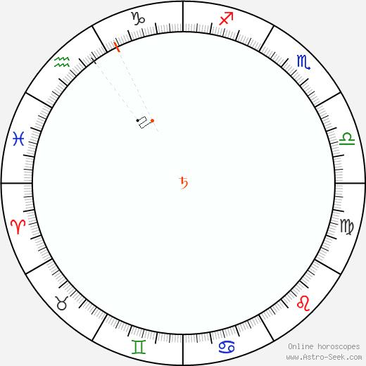 Saturn Retrograde Astro Calendar 1844