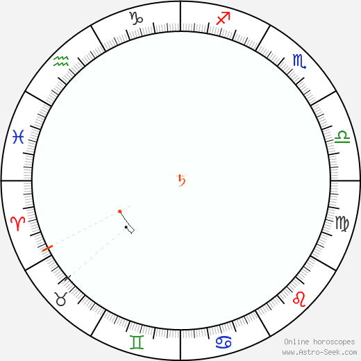 Saturn Retrograde Astro Calendar 1852