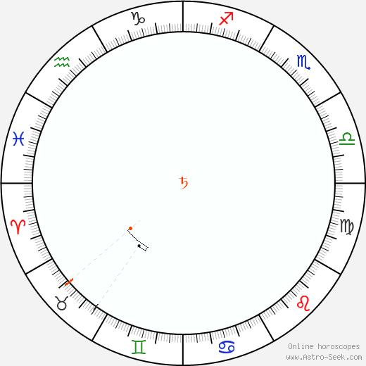 Saturn Retrograde Astro Calendar 1853