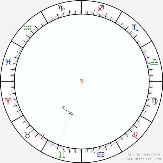 Saturn Retrograde Astro Calendar 1854