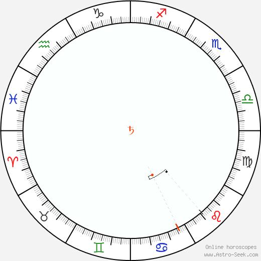 Saturn Retrograde Astro Calendar 1858