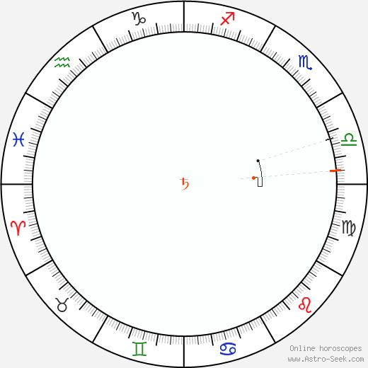 Saturn Retrograde Astro Calendar 1863