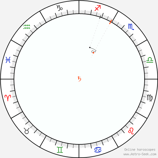Saturn Retrograde Astro Calendar 1868