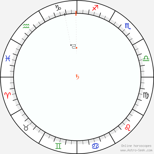 Saturn Retrograde Astro Calendar 1871