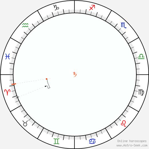 Saturn Retrograde Astro Calendar 1880
