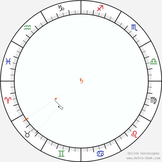 Saturn Retrograde Astro Calendar 1882
