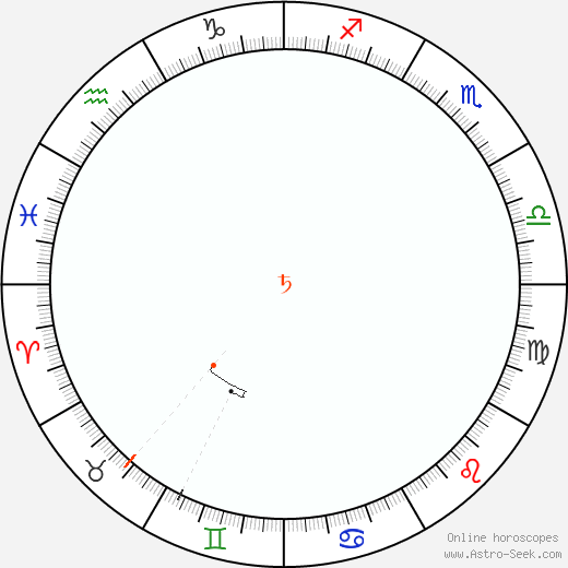 Saturn Retrograde Astro Calendar 1883