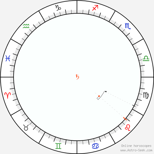 Saturn Retrograde Astro Calendar 1889